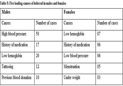 Study of blood donor profile in a blood bank attached to a medical college hospital - a retrospective study