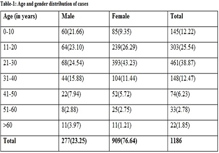 Prevalence of sickle cell disease in tribal peoples of Valsad district region in Gujarat,India