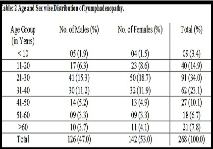 Study of fine needle aspiration cytology of lymphadenopathy in tertiary care centre of Ahmedabad, Gujarat