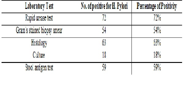 Evaluation of Helicobacter pylori stool antigen test in comparison with conventional methods in detection of helicobacter pylori infection in dyspepsia patients