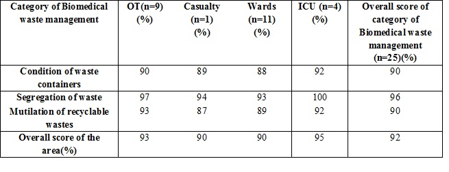 A study on evaluation of biomedical waste management in a tertiary care hospital in South India