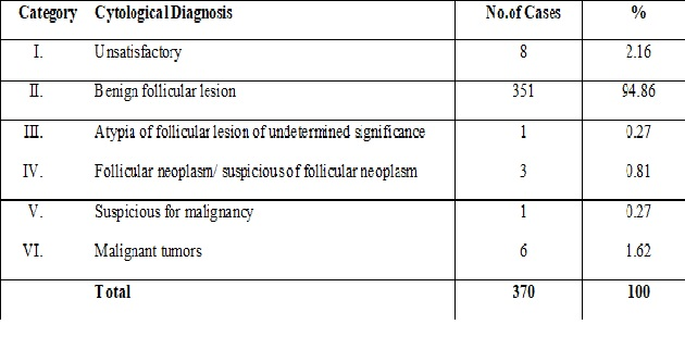 Evaluation of fine needle aspiration cytology of thyroid lesions based on Bethesda system of reporting cytopathology