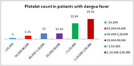 Biomarkers as a diagnostic tool in primary and secondary dengue Infections