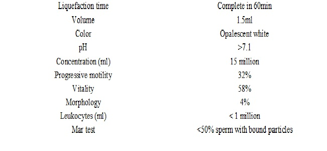 A study on effect of tobacco on semen quality