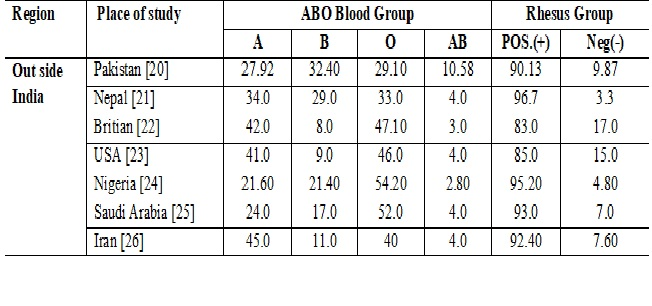 ABO and Rhesus Types of Blood Group Distribution in Blood Donors in Blood Bank, Government Medical College and Hospital-Suryapet, Telangana: A Tertiary Care Centre Study