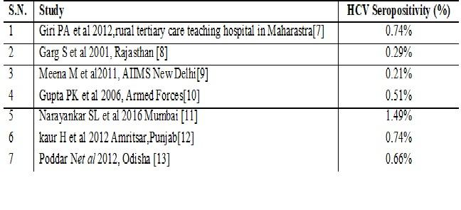 Prevalence of Hepatitis C Virus among blood donors in Blood Bank of Jhalawar Hospital & Medical College Society, Jhalawar Rajasthan