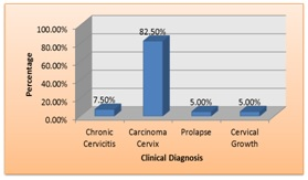 Histopathological evaluation of Non-Neoplastic and Neoplastic Lesions of Uterine Cervix at tertiary care centre