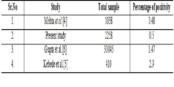 Antenatal screening of syphilis: diagnosed by rapid plasma regain and rapid immunochromatography method