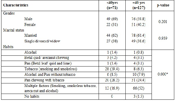 A comparative analysis of demographic and aetiological features in young and old patients of buccal mucosa cancer