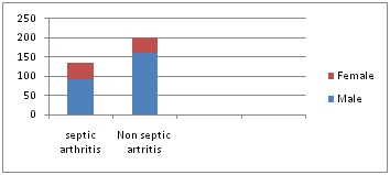 Diagnostic utility of inflammatory markers in septic arthritis in pediatric patients in atertiary care hospital in Bangalore