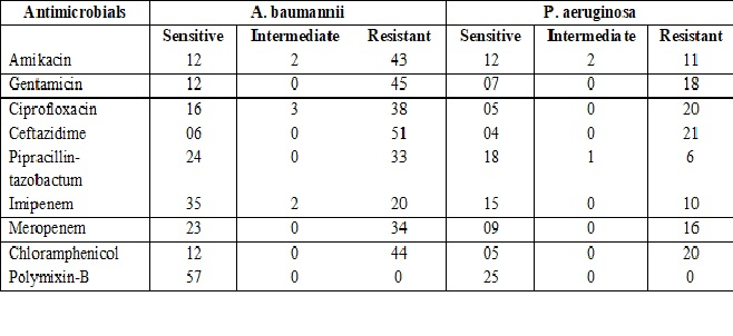 Detection of extended-spectrum beta-lactamases in Pseudomonas aeruginosa and Acinetobacter baumanniiand their prevalence in Intensive care unit of a tertiary care hospital