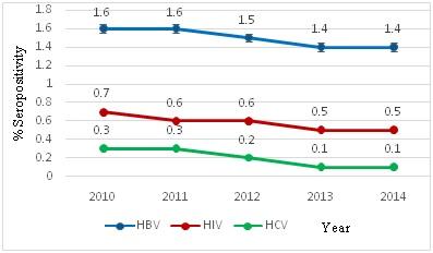 Seroprevalance of hepatitis B Virus, human immunodeficiency virus and hepatitis C virus among blood donors: a retrospective study