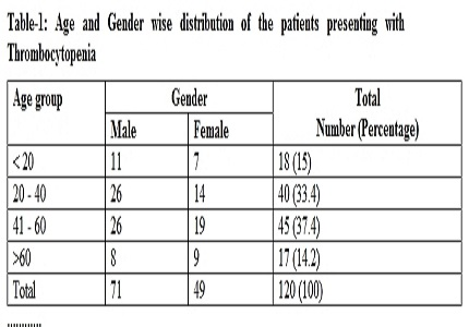 Clinicopathological profile of spectrum of thrombocytopenic cases – a cross sectional study