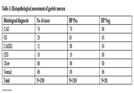 Comparison of different cytological tools with conventional diagnostic methods in diagnosis of Helicobacter pylori infection