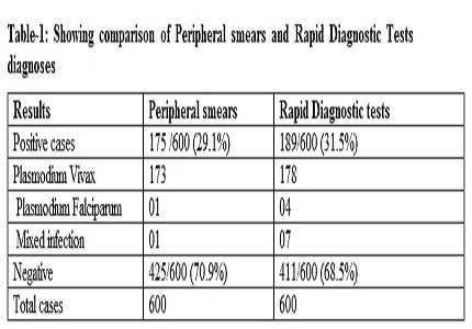 Rapid diagnostic tests versus peripheral smear in malaria: a comparative study