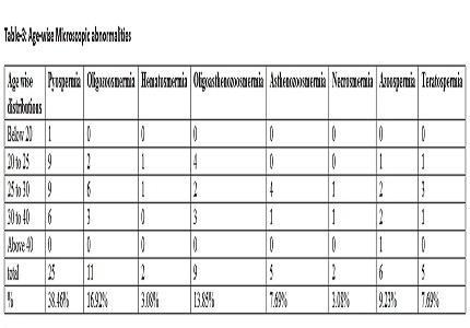 Study on causes of infertility among males attending infertility clinic at a rural teaching hospital in Andhra Pradesh