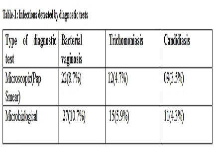 Inflammatory PAP smears and its microbiological association: A prospective study
